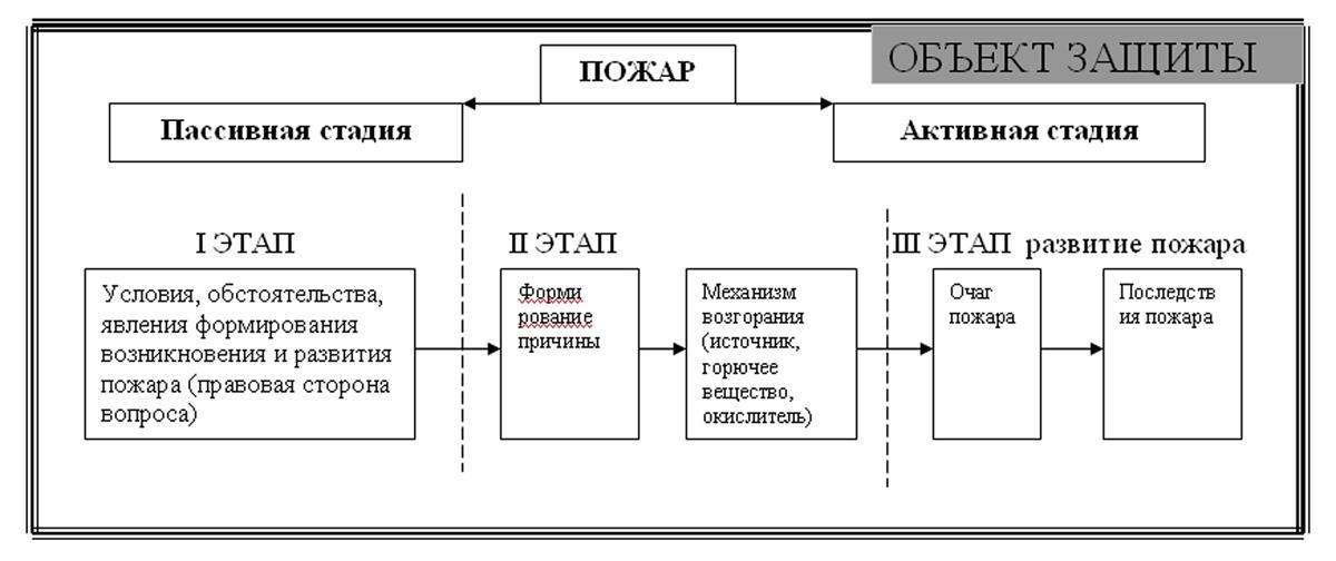 Принципиальная схема процессов