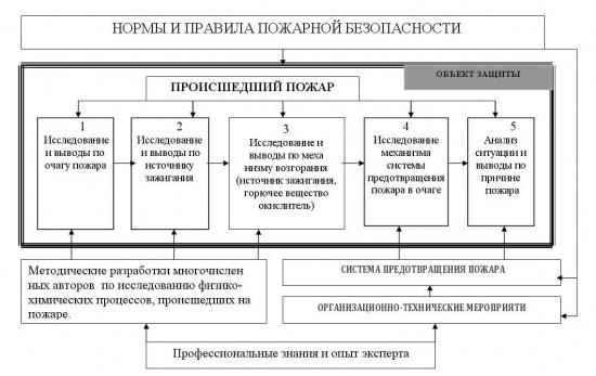 Рис. 3 Принципиальная схема